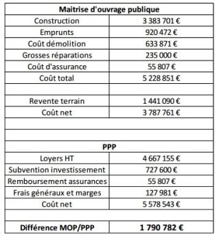 MOP vs PPP